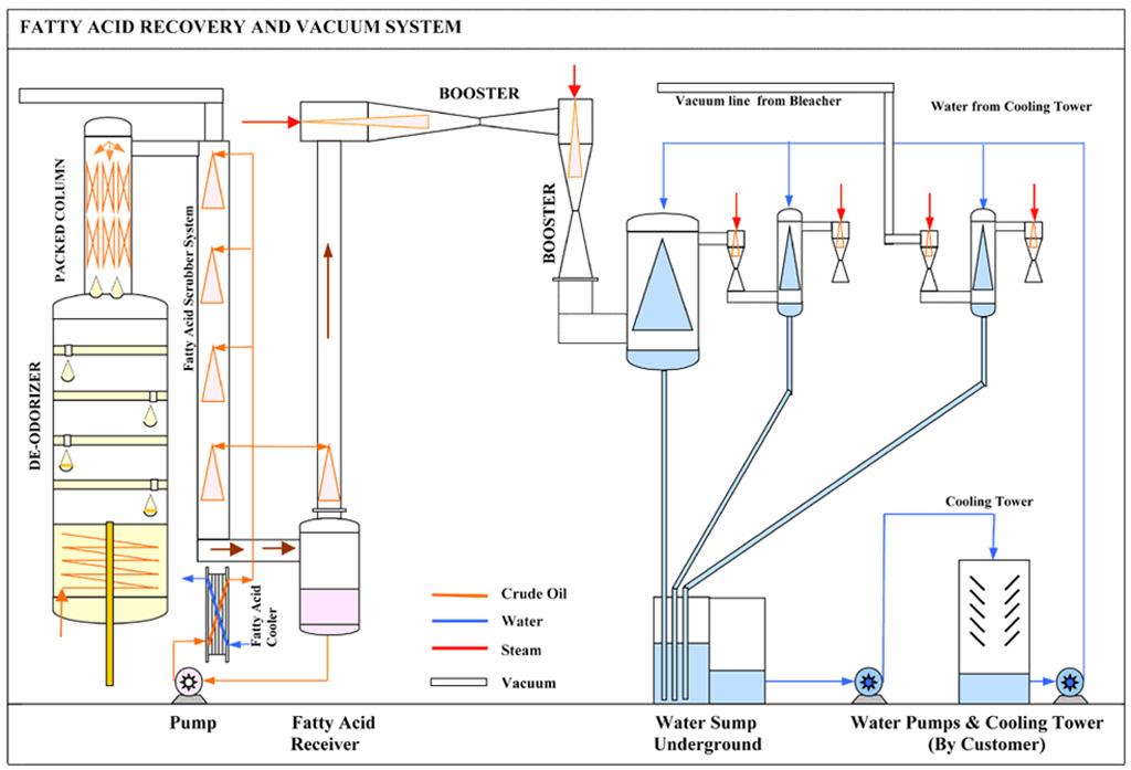 Vegetable Oil Refinery, Oil Refining Plant, Oil Refining - Technochem
