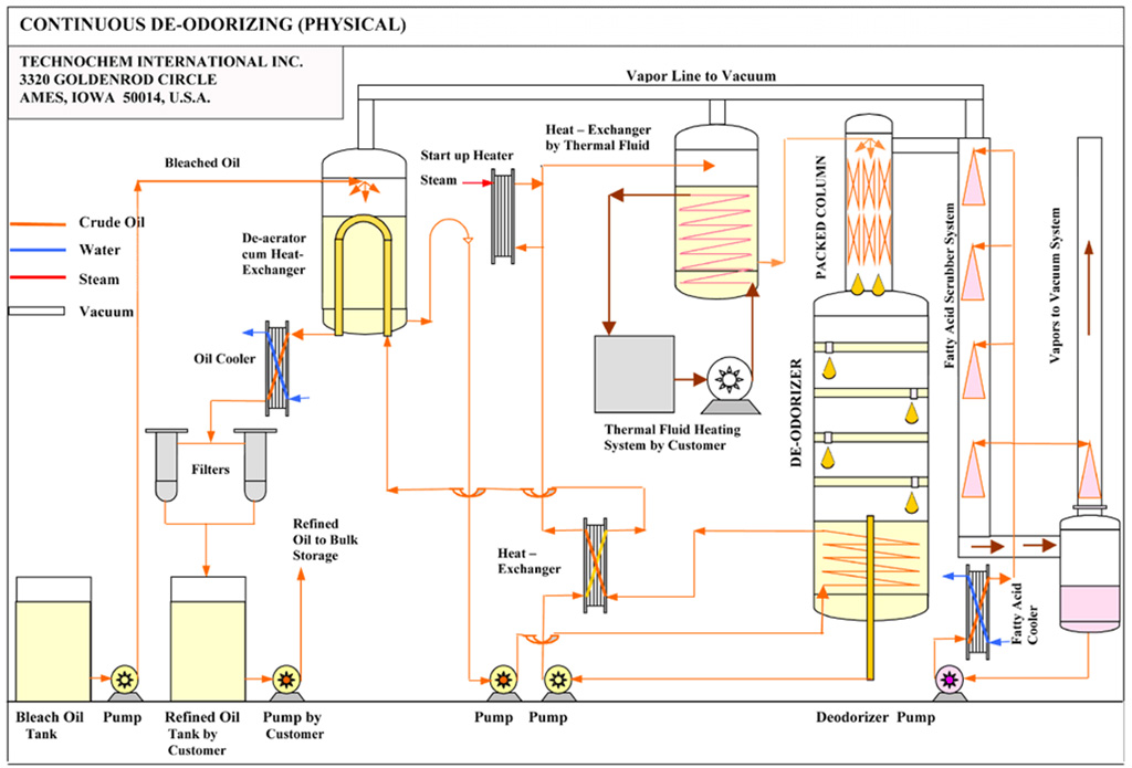 vegetable oil refinery oil refining plant oil refining technochem rh technocheminc com Oil Refinery Schematics Sugar Refining Process Diagram